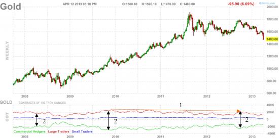 Вероятный прокол золотого пузыря