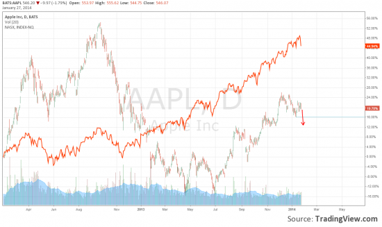 27.01.2014 Аналитика. По прежнему: Евро, Австралиец, Apple, Nikkey225, Золото.