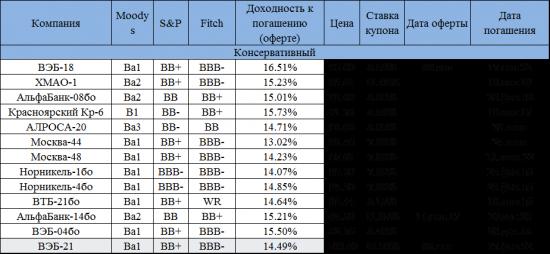 Список хороших облигаций