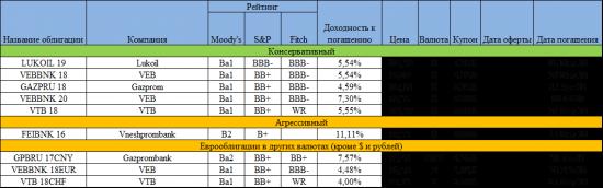 Список интересных еврооблигаций