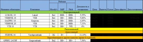 Список облигаций,еврооблигаций и открытие инвестидеи