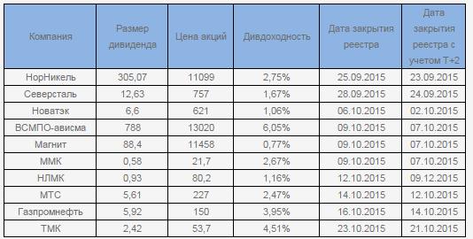 Обновленные данные по дивидендам, доходности российских и еврооблигаций