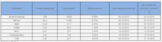 Дивиденды 2015 (часть 2),еврооблигации,российские облигации