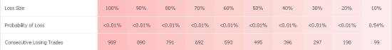 = Прибыль проекта Denoy System за прошедшую неделю 15,21 % =