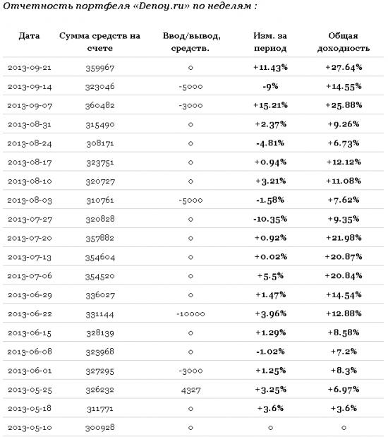 = Новый High эквити управляемого портфеля =