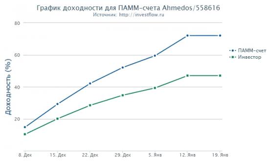 Инвестирование в ПАММ счета и выбор управляющих.