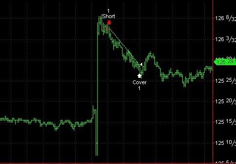 Красивый трейд - фьюч US Treasury Bond