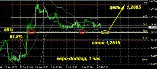 евро-доллар, точка входа
