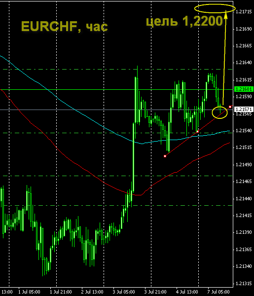 сигнал по евро-франку