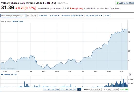 ZIV - простой путь зарабатывать,ETN Daily Inverse VIX Medium-Term, тарим на пенсию альтернативу bitcoin!