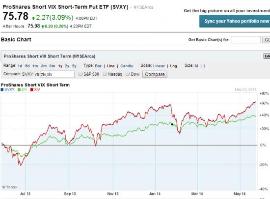 ZIV все просто! сколько будет работать эта стратегия  Daily Inverse VIX Medium-Term?