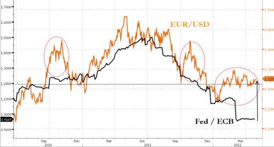 Почему евро столь сильна? ( персказ с зерохэджа)