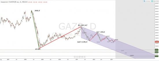 Я хочу быть акционером ОАО Газпром?
