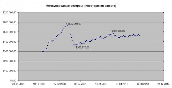 Вопрос(тем кто следит за факторами формирования ликвидности): а  где посмотреть сколько всего зелени у ЦБ?