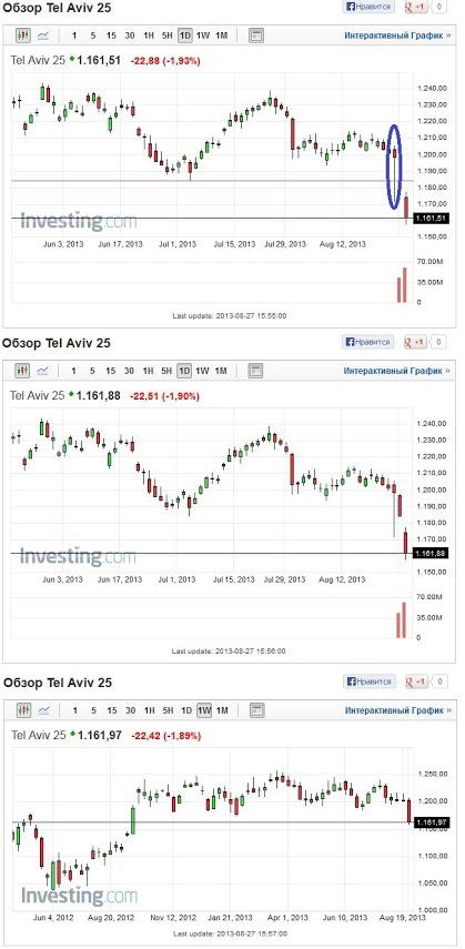 Сбой на Израильской бирже