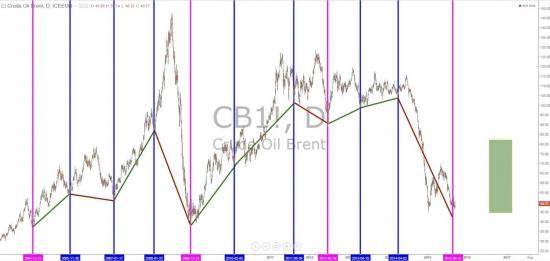 Циклический анализ по нефти