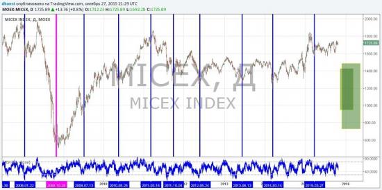 Циклический анализ индекса ММВБ