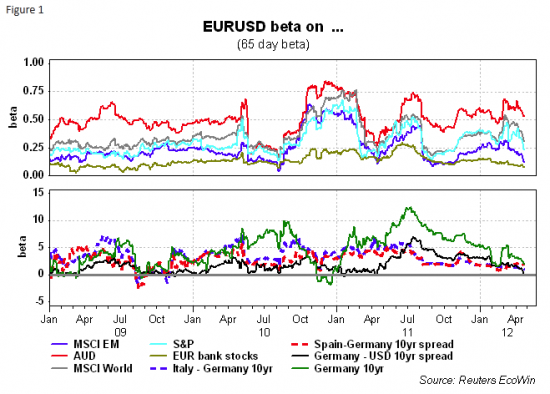 copy-paste: Why The Euro Is So Strong, Or Why The Market Expects $700bn Of Fed QE3