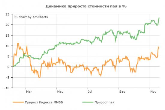 Результат управления активами Private Investment Fund  по итогам 10 месяцев.