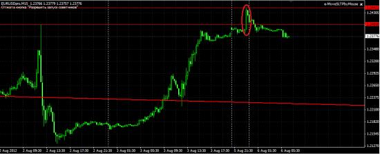 Итак, насчет поста в пятницу о открытии Евры в районе 2450 смотрим картинку.