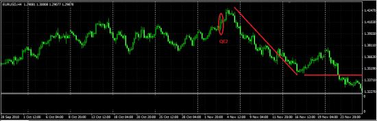 Пора мишкам дать немного меда... Евра 1,3002... как это было с QE2.