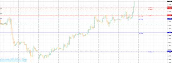 Итак Евро 1,3132... смотрим и удивляемся... картинка внутри начало вчера... уже 3155...