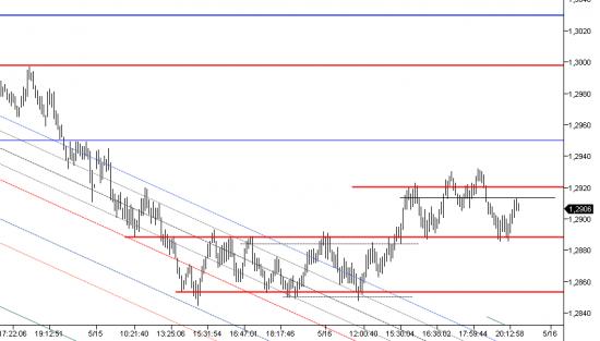 евро уровни (на открытие Пт)