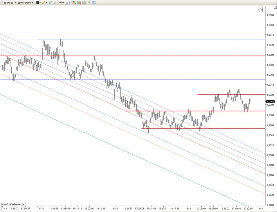 евро (итоги и напутствия :)