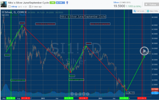 Online Stock Charts СЕРЕБРО прогнозы