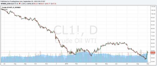 поздравляю всех с дном по нефти :)