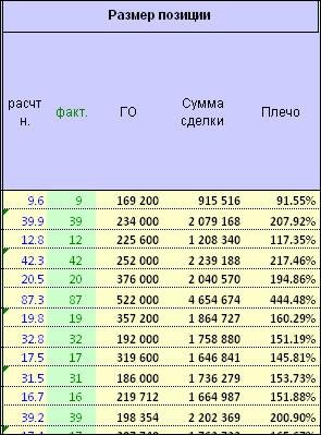 Итоги торговли по системе Максима Свиридова за июнь 2015 года