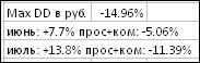 Итоги торговли по системе Максима Свиридова с июня 2015 года