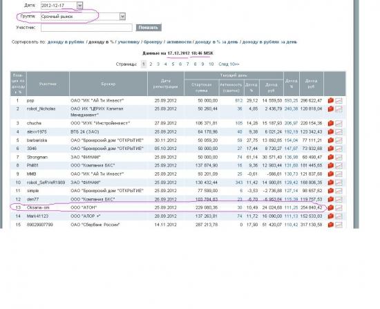ЛЧИ-2012. Мое участие и фактический доход.   Итоги и  впечатления