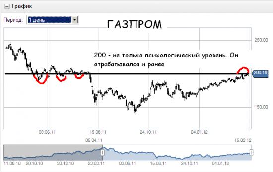 Газпром - очередная попытка штурма психологического уровня.