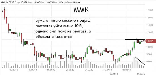 Скрытая Сила металлургического сектора - ММК прорывается вверх.