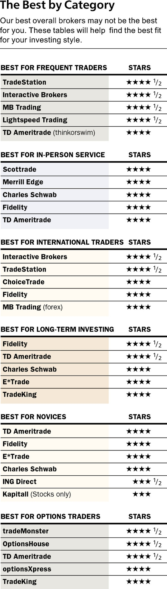Рейтинг американских брокеров