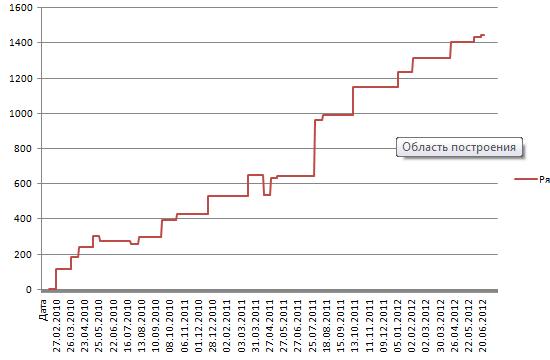 Влияние фаз луны на индекс РТС