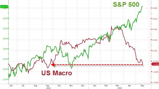 US Macro index оказался на минимуме за последние 8 месяцев.