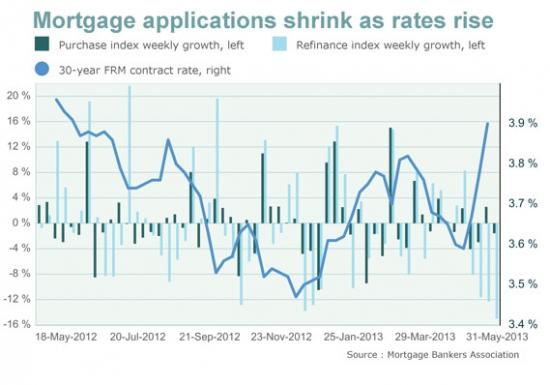 В США уменьшается число заявок на ипотеку