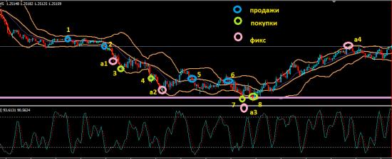 Возвращения после длительного отпуска, торги Forex EUR/USD (08.06.2012)