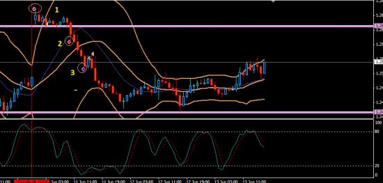 Вялые торги EUR/USD (11-13)