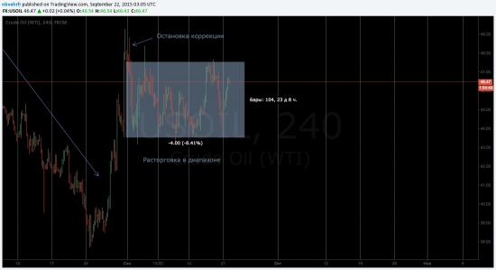 Нефть 4H - сценарий на месяц вперед