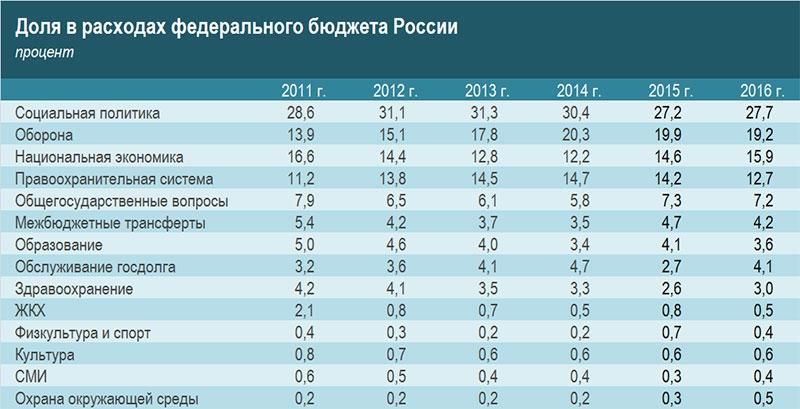 лучшие бинарные опционы в россии