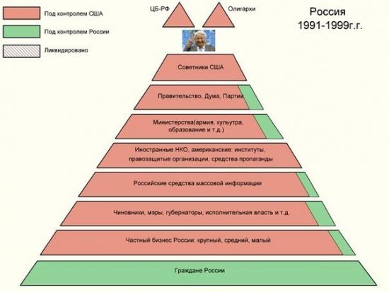 Ослабление контроля США над Россией