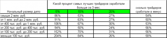 Сделал табличку по участникам конкурса «Лучший частный инвестор» с 2006 по 2011 год
