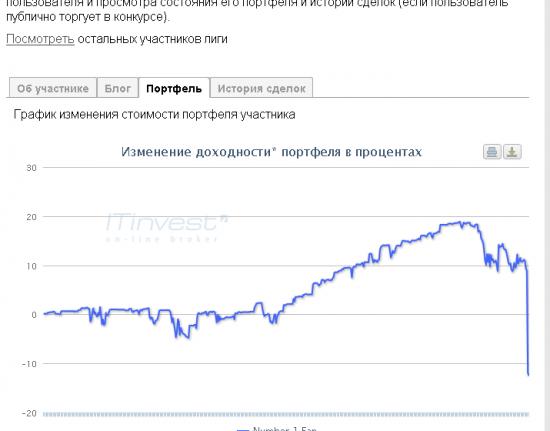 Инвест-Лига счет - Олейник - Начальник ДУ Ай-Ти инвестус))))