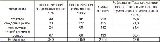 Кто зарабатывает на рынке (ЛЧИ 2012)?