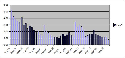 Мини-анализ волатильности