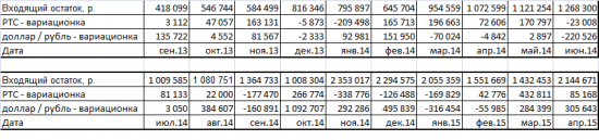 Риск / доходность по РТС и доллар / рублю (торговля вместе)