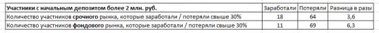 Статистика ЛЧИ 2014 + вопрос)))